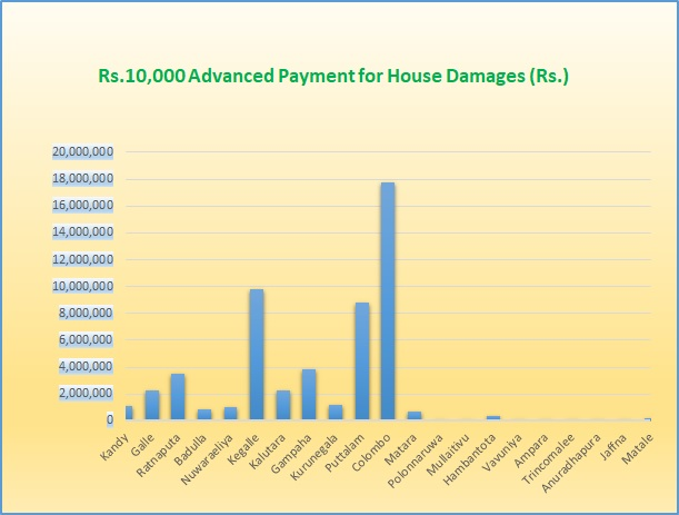 Rs.10,000 Advanced Payment for House Damages