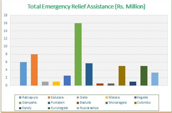 Total Emergency Reief Assistance
